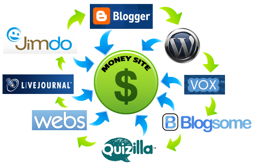 Jump start the traffic to your website with our blog creation service.